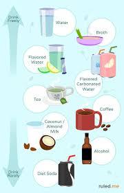 Keto Electrolytes Chart Keto Diet Ketoraivi Watzmenow Tv