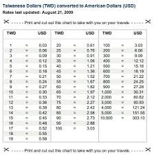 Xe Converter Chart Conversion Money Chart Option Fx Global Online Trading