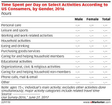 Time Spent Per Day On Select Activities According To Us