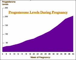 Progesterone Levels In Pregnancy Week By Week Chart Hcg And Progesterone Levels Charts Babycenter