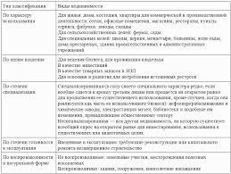 Книга Оценка и управление недвижимостью конспект лекций Общая классификация недвижимости