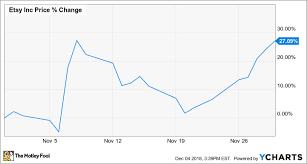 Lifetime Stock Charts Why Etsy Stock Climbed 27 1 In November The Motley Fool