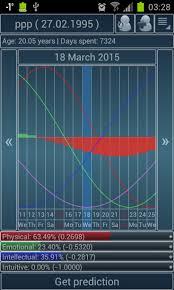 Biorhythms Calculator Lite 1 3 15 Free Download