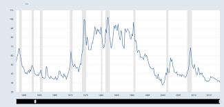Cdx Index Chart Charts The Debt Gone Wild Pundits Wont Send