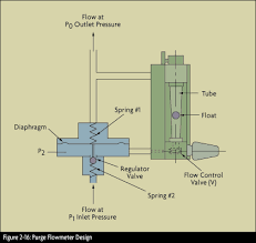 Adp Piston Size Chart What Is A Variable Area Flow Meter Omega Engineering