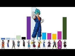 Dragon Ball Super Goku Black Arc Power Levels