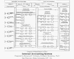 Chart Of Accounts Structure Chart Of Accounts