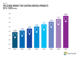 charming lighting control market f95 in simple image collection with lighting control market