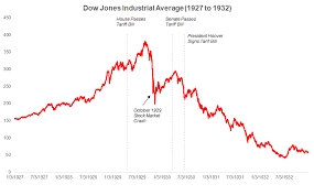 1929 Chart Stock Market How Stock Markets Have Responded To Tariffs In The Past