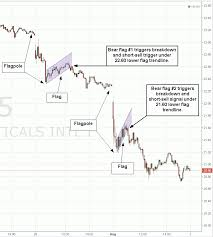 Bear Flag Pattern