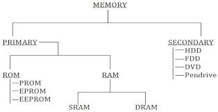 Flow Chart Of Primary And Secondary Data Computer Memory Primary And Secondary Memory In Computer