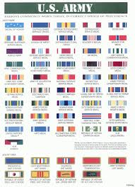 Navy Order Of Precedence Chart 5 Navy Ribbons Chart World Of Reference Within Navy Ribbons