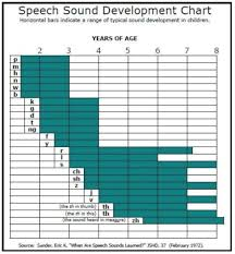 Speech Sounds Development Chart Speech Impediment Or Normal Development
