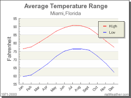 Miami Weather Chart Climate In Miami Florida