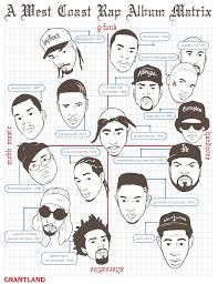 Ygs My Krazy Life And The West Coast Rap Album Matrix