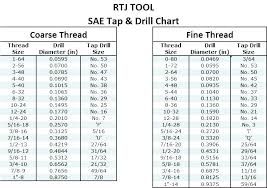 Tap Chart 3 Mm Tap Drill Size 404academy Co