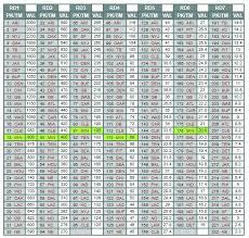Draft Pick Value Chart Nfl Mock Wars Tedisode 6 0 Return Of The Mock Daily Norseman