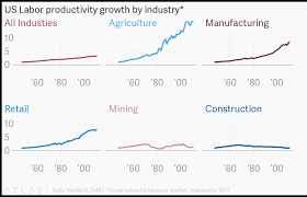 Us Labor Productivity Growth By Industry