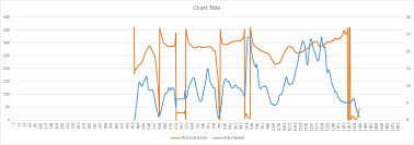 Wind Direction Chart Create Excel Graph With Direction Symbols Or Characters