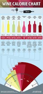 Wine Calorie Chart Infographic Wine Drinks Wine Chart