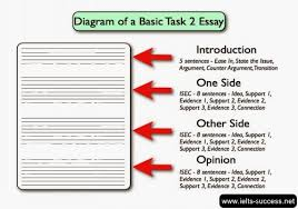 sample of ielts essay task academic writing case study  ielts writing task 1 marked for sample answer st george