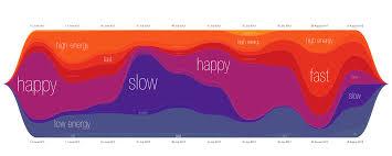 Last Fm Moodmngr Mood Music Chart Music Mood Data
