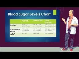 Fasting Blood Sugar Levels Chart Blood Sugar Levels Chart Includes Fasting And After Eating