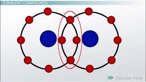 Ionic And Covalent Bonds Venn Diagram Tri Metallic Ionic And Covalent Bond Diagram Great Installation Of