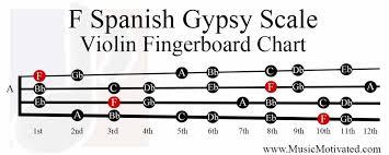 Violin Music Scales Chart F Spanish Gypsy Scale Charts For Violin Viola Cello And