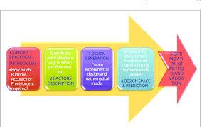 Scheme 1 Graphical Representation Of Method Development