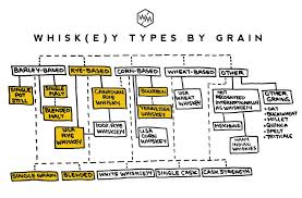 Bourbon Flavor Chart Whisk E Y 101 A Complete Beginners Guide Whiskey