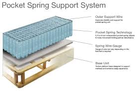 coil mattress vs spring mattress.  Mattress How A Pocket Coil Mattress Feels Intended Coil Mattress Vs Spring I