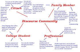 community essay discourse community essay