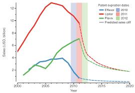 Pharma Patent Cliff Chart Pharmaceuticals Free Full Text Biosimilars Company
