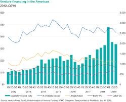Kpmg Stock Chart Q219 Venture Pulse Report Americas Kpmg Global
