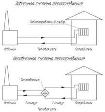 Промышленность производство Энергосбережение в системах  Рисунок 1 Принципиальные схемы систем теплоснабжения по способу подключения к ним систем отопления