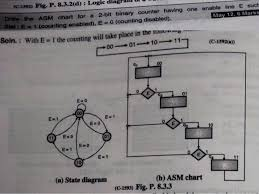 Asm Chart For 2 Bit Up Down Counter Algorithmic State Machine