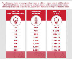 Led Halogen Equivalent Chart Watts To Lumens Conversion Chart Choosing The Right Leds
