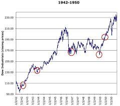 Dow Jones 100 Chart 23 Thorough Dow Jones Industrial Average Ten Year Chart