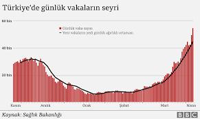 Türkiye'nin en büyük Covid-19 dalgası: Veriler her gün rekor kıran vaka  sayılarıyla ilgili ne söylüyor? - BBC News Türkçe