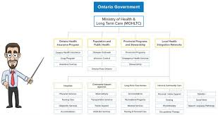 Healthcare In Ontario How Does It Work And How Is It Funded