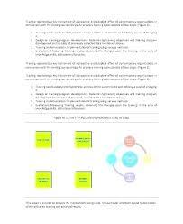 Sales Training Template Restaurant Training Plan Template Sales Best Sample