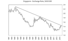 Chart Of The Day Singapore Dollar Feared To Slide Steeply