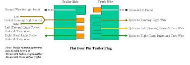 wiring diagram for a trailer 4 wires the wiring diagram trailer plug diagram flat diagram wiring diagram