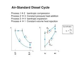 what is physical significance of cutoff ratio in diesel engine in the above diagrams lets consider the p v diagram of diesel cycle and the below indicator diagram