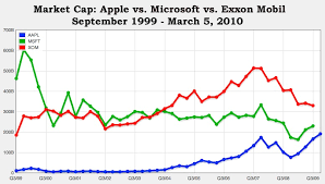 microsoft stock price history apple stock closes at all time high apple now has 4th largest