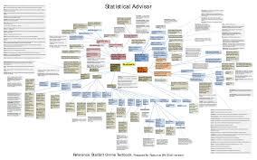 Chart Advisor Very Extensive Statistical Analysis Advisor Chart By