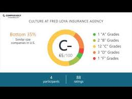 loya insurance careers fred loya insurance agency mission vision values comparably