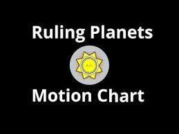 Star Chart Rectification Ruling Planets Motion Chart For Birth Time Rectification