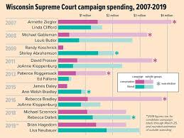 Wisconsin Candidate Comparison Chart Elections Isthmus Madison Wisconsin